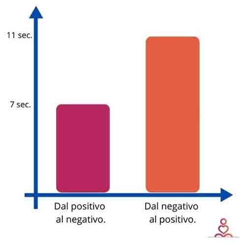 Perché-rimaniamo-bloccati-sui-pensieri-negativi-2